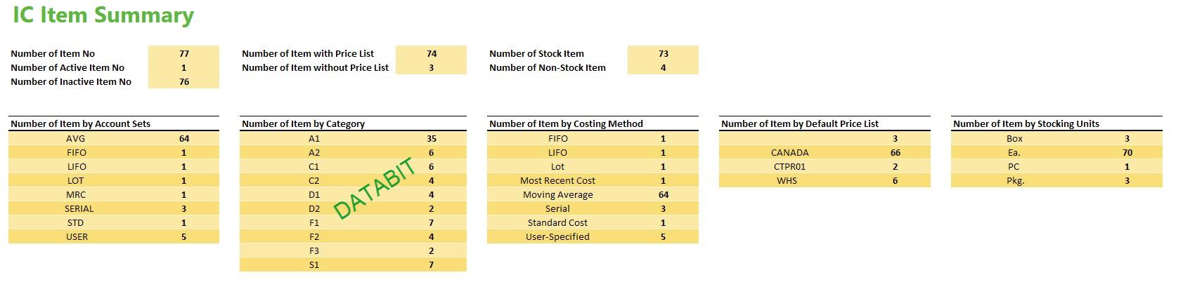 ic item summary